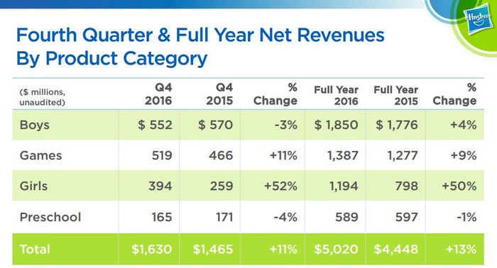 Girls and games categories led results, increasing 52% and 11%, respectively, in the quarter.