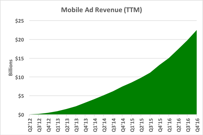 Chart showing increasing mobile ad revenue in dollar terms