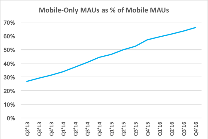 Chart showing increasing percentage of ad revenue coming from mobile