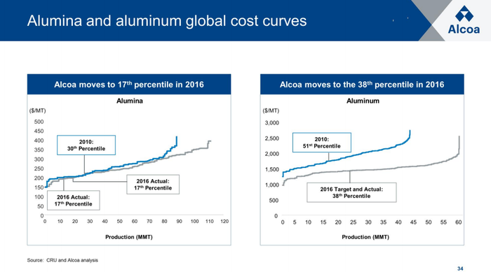 Two graphs showing the improvements Alcoa has made on the alumina and aluminum cost curve.