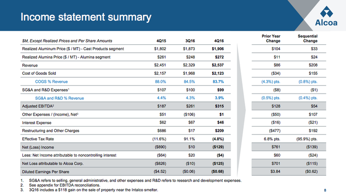 An image showing key income statement metrics for Alcoa from the fourth quarter.