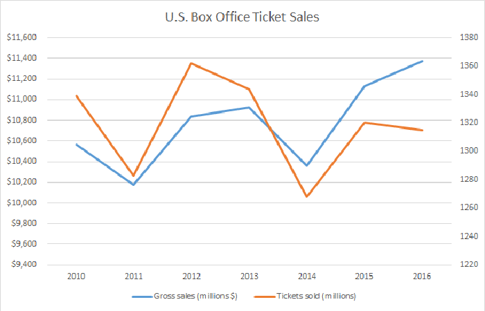 Chart showing rising box office revenue but falling ticket volume.