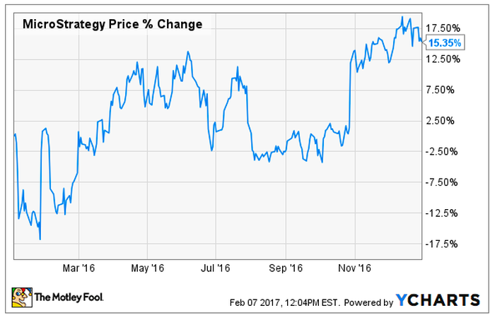 Chart of MicroStrategy stock price changes in 2016.