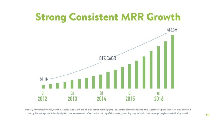 Shopify's monthly recurring revenue showed an 81% compound annual growth rate from 2012 through last quarter.