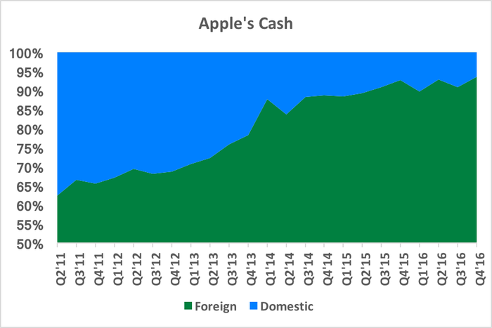Chart showing foreign cash comprising an increasing proportion of total cash