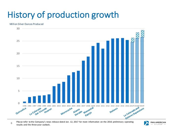 Silver production growth has stalled since 2012, but new investment could push it from between 25 million and 26 million to 29 million ounces by 2019.