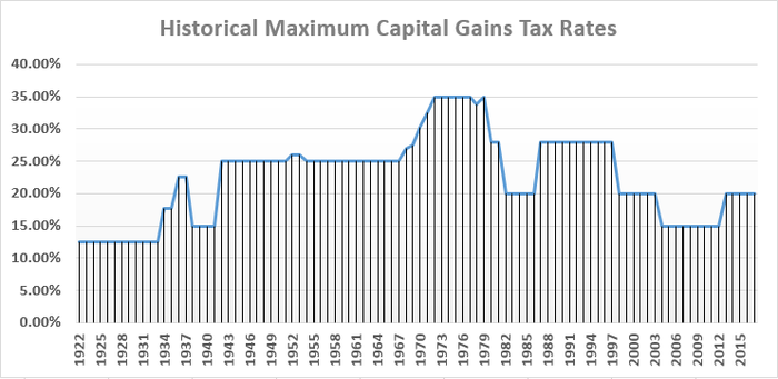 Today's maximum capital gains tax rates are much lower than they were during the 1970's.