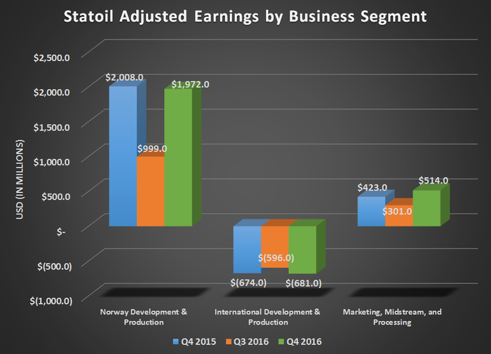 Statoil's adjusted earnings by business segment for Q4 2015, Q3 2016, and Q4 2016.