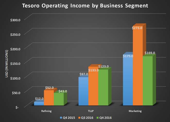 Tesoro's operational income by business segment for Q4 2015, Q3 2016, and Q4 2016