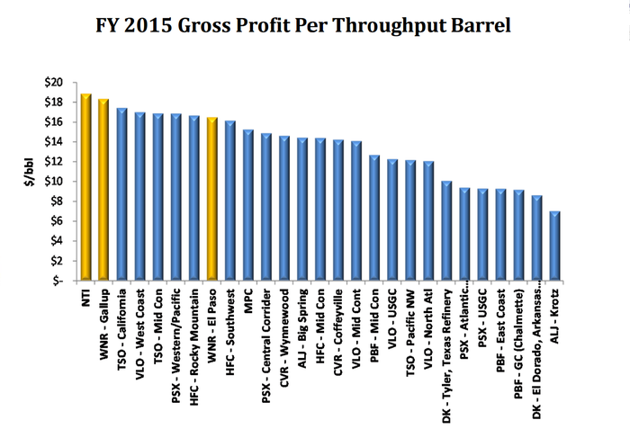 Gross margins for independently owned oil refineries in the US