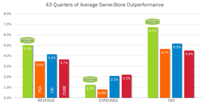 Chart comparing same-store growth of leading self-storage companies.