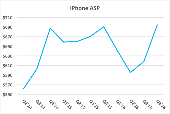 Chart showing iPhone average selling prices