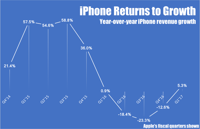 Chart showing year-over-year growth in iPhone sales.