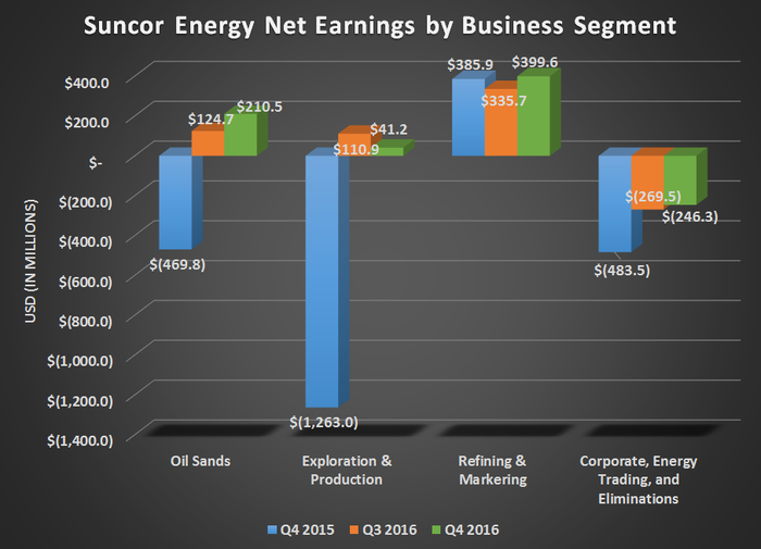 Suncor Energy net earnings by business segment for Q4 2015, Q3 2016, and Q4 2016