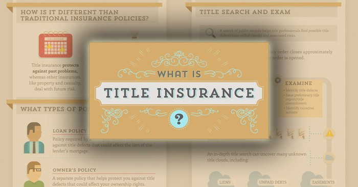 Explanatory graphic for title insurance-related concepts.