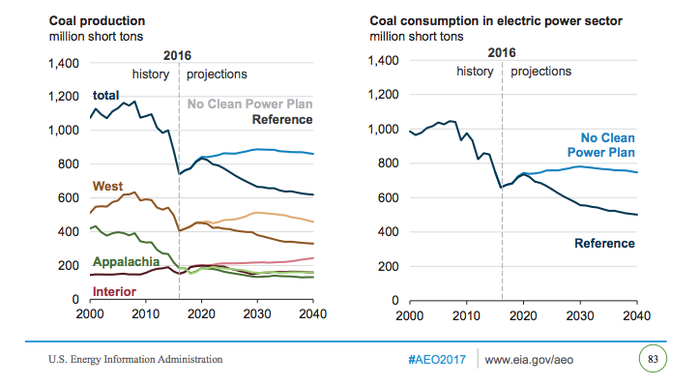 An image of EIA projects for coal regions showing that the interior is the strongest positioned coal region.