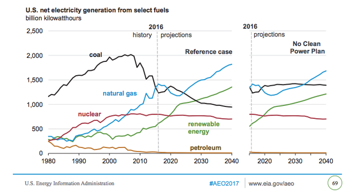 A graph of US EIA energy projects that show coal use out to 2050