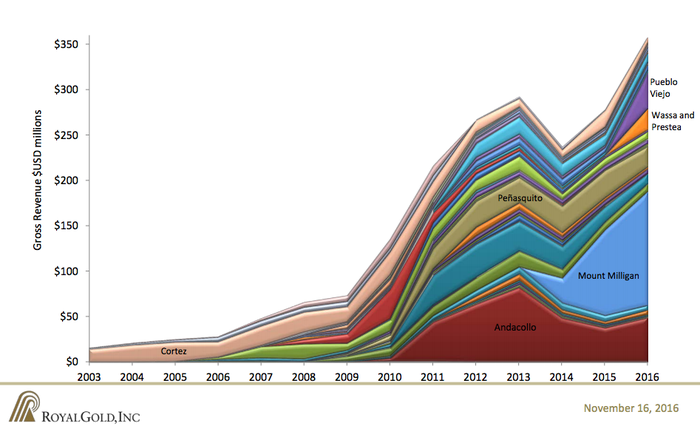 A graph showing the contribution from Royal Golds' mine investments over time.