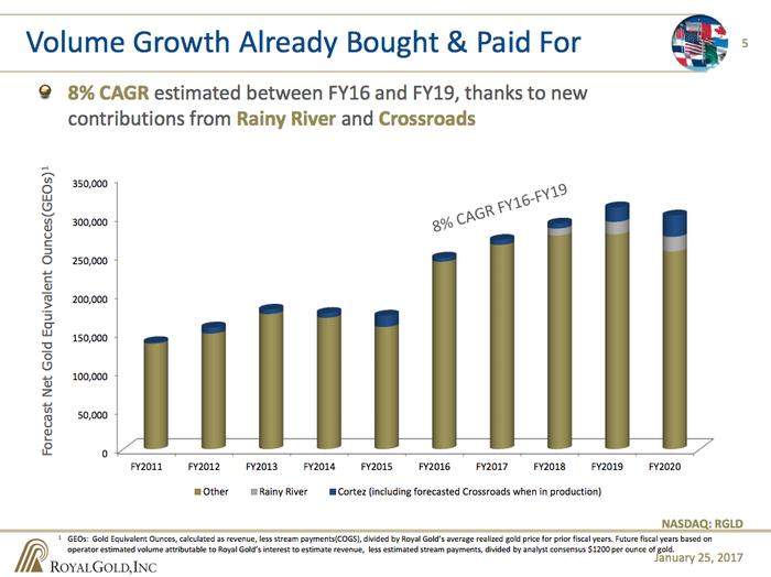 A bar chart showing Royal Gold's production expectations, including a notable increase in production from mine expansions and new mine construction.