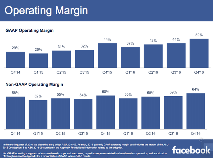 Facebook operating results graphs showing overall increases.