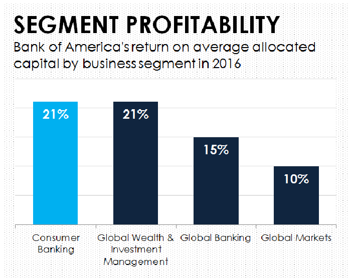 A bar chart showing Bank of America's profitability by operating segment.