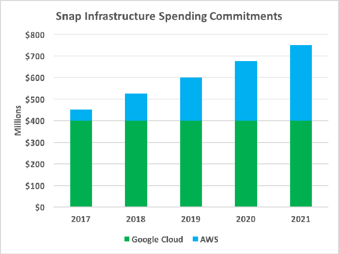 Chart showing increasing infrastructure spending commitments through 2021