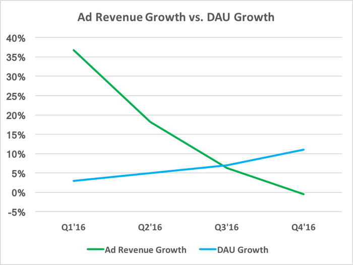 Chart showing ad revenue growth declining as DAU growth increases