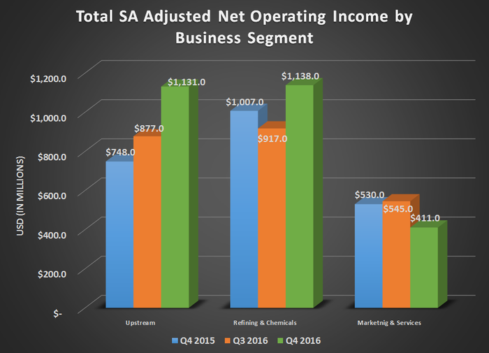 Chart of Total's adjusted net operating income by business segment for Q4 2015, Q3 2016, and Q4 2016
