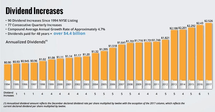 Chart showing annual dividend payouts have increased for 23 consecutive years.