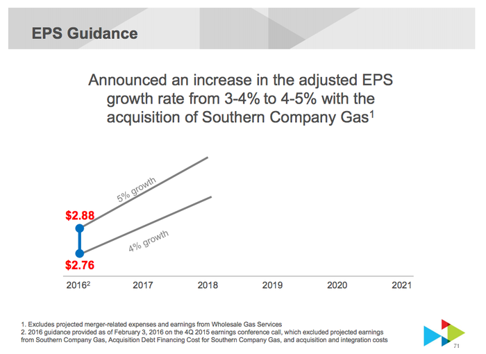 A graph showing the increase in Southern Co's earnings guidance after the AGL merger.