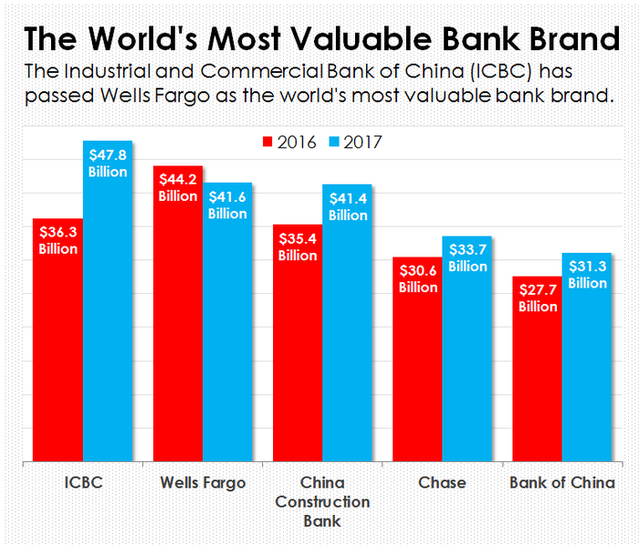 Bar chart of bank brand values.