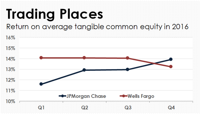 A line chart comparing Wells Fargo and JPMorgan Chase's profitability ratios.