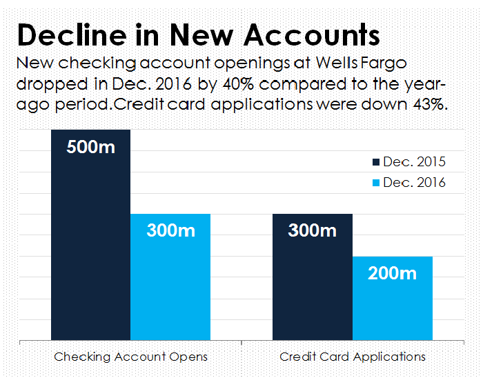 A bar chart showing new account openings and credit card applications at Wells Fargo.