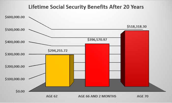 Waiting to claim benefits would result in a much larger lifetime payout after 20 years.