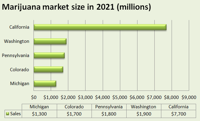 A chart showing the estimated size of the marijuana market in California, Washington, Pennsylvania, Colorado, and Michigan.