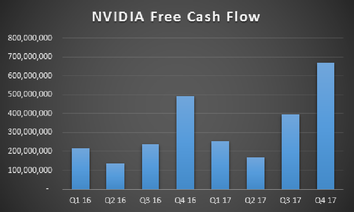 Free cash flow chart for previous eight quarters.