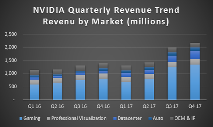 Bar chart illustrating NVIDIA growth by revenue category.