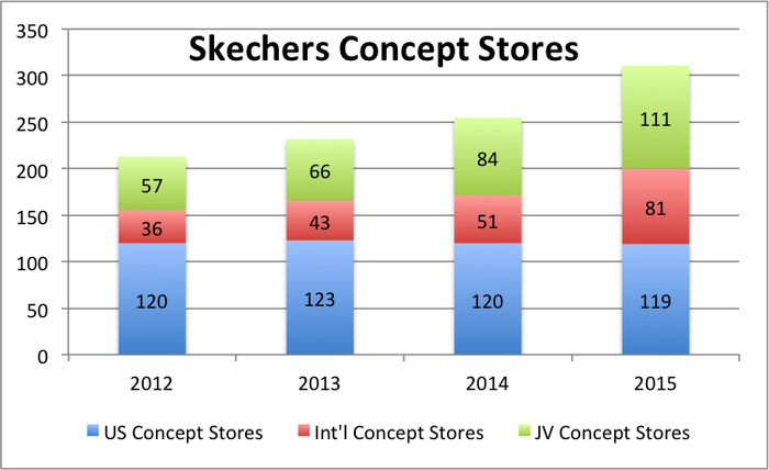Graph of yearly concept store count for US, International and JV international stores.  While US stores are flat, the international and international JV stores have doubled.