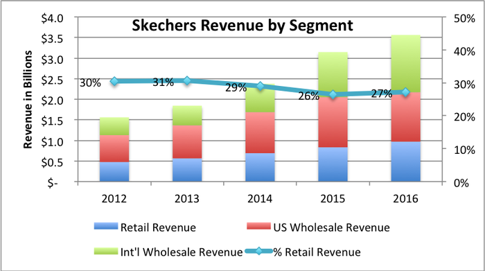 4 years of revenue by segment in a stacked bar for Skechers increasing from $1.6 billion in 2012 to $3.6 billion in 2016.  Retail segment dropping as % of total slightly from 30% of total revenue in 2012 to 27% in 2016.