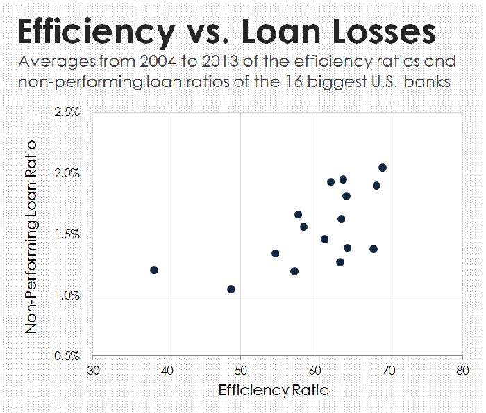 A chart showing the relationship between efficiency and loan losses among big banks.