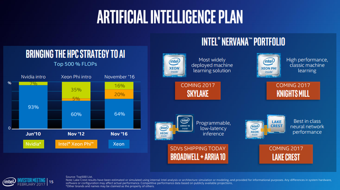 A chart of Intel's broad AI product portfolio.