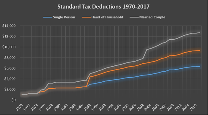 Standard deductions have mostly grown in step with inflation over time.