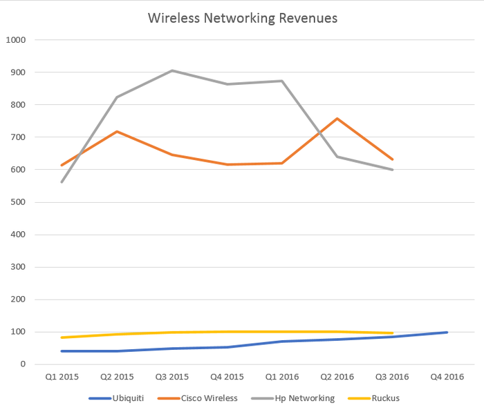 Wireless networking revenue over time from Ubiquiti, Hewlett Packard Enterprise, Cisco, Ruckus, and Brocade. Ubiquiti's has been rising.