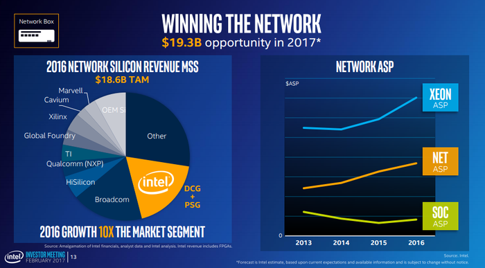 Chart showing that Intel now has the largest share of the networking chip market of any of its competitors, along with another showing that this share gain comes even as it enjoys average selling price growth.