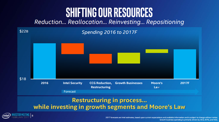 Intel is cutting costs in some places but boosting investments in others, leading to a modest year-over-year decline in operating expenses.