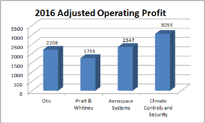 united technologies profit by segment