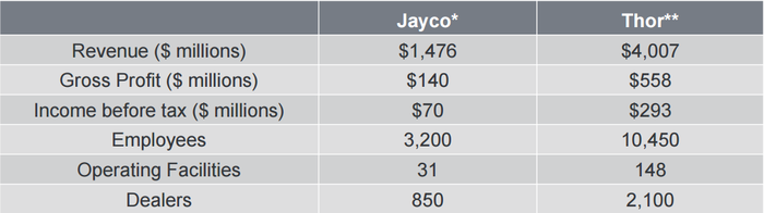 Jayco will add $1.4 billion revenue to Thor's top line.