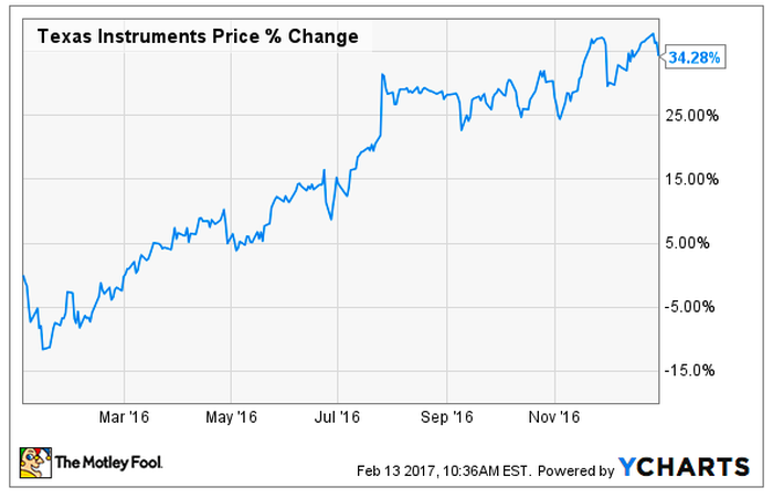 Chart of Texas Instruments stock price change in 2016.