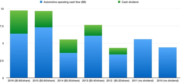 A bar chart showing annual dividend payments as a percentage of automotive operating cash flow for the years 2010 through 2016.