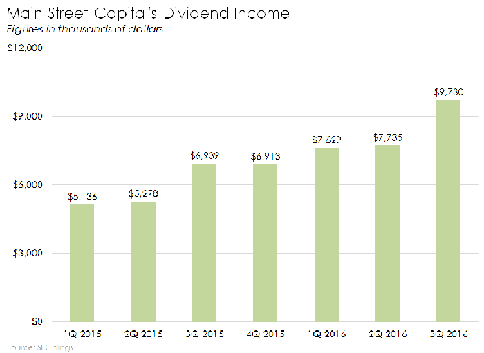 Chart of Main Street Capital's dividend income